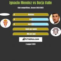 Ignacio Mendez vs Borja Valle h2h player stats