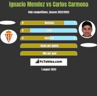 Ignacio Mendez vs Carlos Carmona h2h player stats