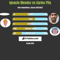 Ignacio Mendez vs Carlos Pita h2h player stats