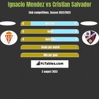 Ignacio Mendez vs Cristian Salvador h2h player stats