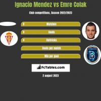 Ignacio Mendez vs Emre Colak h2h player stats