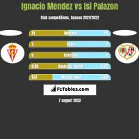 Ignacio Mendez vs Isi Palazon h2h player stats