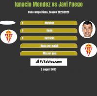 Ignacio Mendez vs Javi Fuego h2h player stats