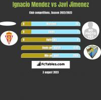 Ignacio Mendez vs Javi Jimenez h2h player stats