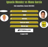 Ignacio Mendez vs Manu Garcia h2h player stats