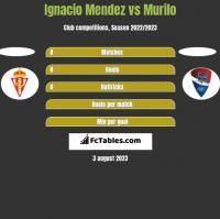 Ignacio Mendez vs Murilo h2h player stats