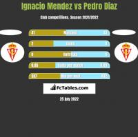 Ignacio Mendez vs Pedro Diaz h2h player stats