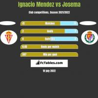 Ignacio Mendez vs Josema h2h player stats