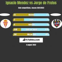 Ignacio Mendez vs Jorge de Frutos h2h player stats