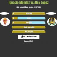 Ignacio Mendez vs Alex Lopez h2h player stats