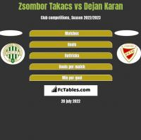 Zsombor Takacs vs Dejan Karan h2h player stats