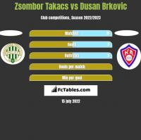 Zsombor Takacs vs Dusan Brkovic h2h player stats