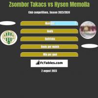 Zsombor Takacs vs Hysen Memolla h2h player stats