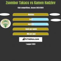 Zsombor Takacs vs Kamen Hadziev h2h player stats