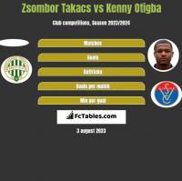 Zsombor Takacs vs Kenny Otigba h2h player stats