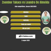 Zsombor Takacs vs Leandro De Almeida h2h player stats