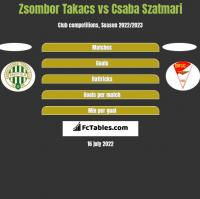 Zsombor Takacs vs Csaba Szatmari h2h player stats