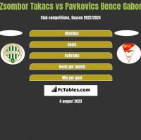 Zsombor Takacs vs Pavkovics Bence Gabor h2h player stats