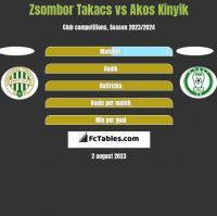Zsombor Takacs vs Akos Kinyik h2h player stats