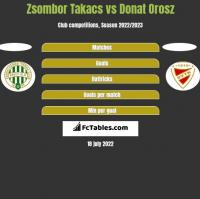 Zsombor Takacs vs Donat Orosz h2h player stats
