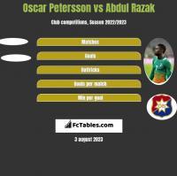 Oscar Petersson vs Abdul Razak h2h player stats