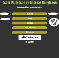 Oscar Petersson vs Andreas Bengtsson h2h player stats