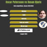 Oscar Petersson vs Dusan Djuric h2h player stats