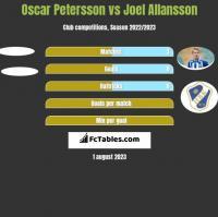 Oscar Petersson vs Joel Allansson h2h player stats