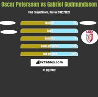Oscar Petersson vs Gabriel Gudmundsson h2h player stats