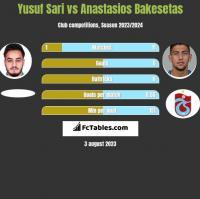 Yusuf Sari vs Anastasios Bakesetas h2h player stats
