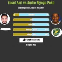 Yusuf Sari vs Andre Biyogo Poko h2h player stats