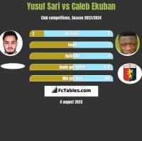 Yusuf Sari vs Caleb Ekuban h2h player stats