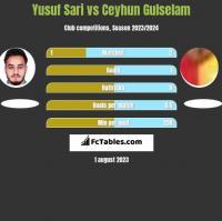 Yusuf Sari vs Ceyhun Gulselam h2h player stats