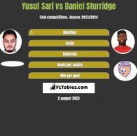 Yusuf Sari vs Daniel Sturridge h2h player stats