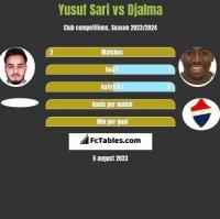 Yusuf Sari vs Djalma h2h player stats