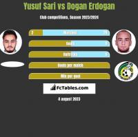 Yusuf Sari vs Dogan Erdogan h2h player stats