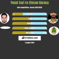 Yusuf Sari vs Efecan Karaca h2h player stats