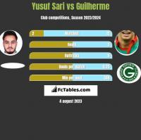 Yusuf Sari vs Guilherme h2h player stats