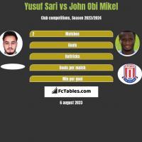 Yusuf Sari vs John Obi Mikel h2h player stats