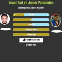Yusuf Sari vs Junior Fernandes h2h player stats