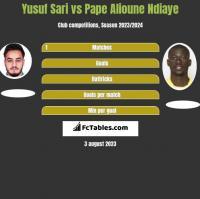 Yusuf Sari vs Pape Alioune Ndiaye h2h player stats