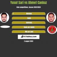 Yusuf Sari vs Ahmet Canbaz h2h player stats
