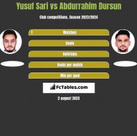 Yusuf Sari vs Abdurrahim Dursun h2h player stats