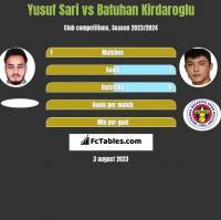 Yusuf Sari vs Batuhan Kirdaroglu h2h player stats
