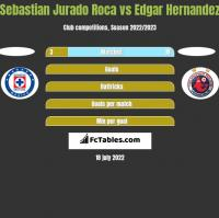 Sebastian Jurado Roca vs Edgar Hernandez h2h player stats