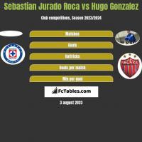 Sebastian Jurado Roca vs Hugo Gonzalez h2h player stats