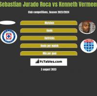 Sebastian Jurado Roca vs Kenneth Vermeer h2h player stats