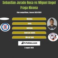 Sebastian Jurado Roca vs Miguel Angel Fraga Nicona h2h player stats