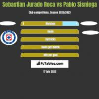 Sebastian Jurado Roca vs Pablo Sisniega h2h player stats