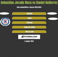 Sebastian Jurado Roca vs Daniel Gutierrez h2h player stats